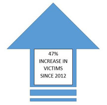 47% increase in victims since 2012